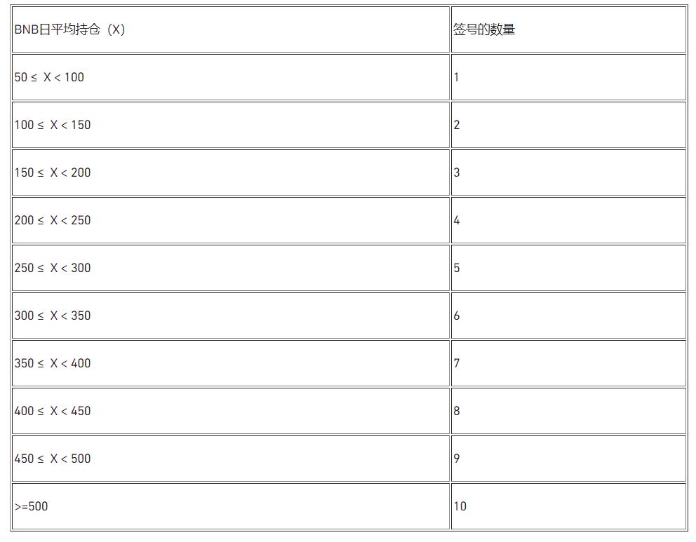 幣安 LaunchPad :用 BNB 持有數量決定抽籤數目