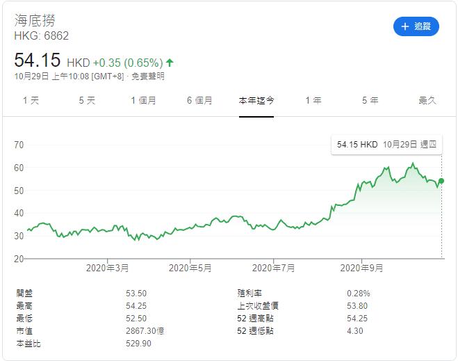 港股海底撈-股價