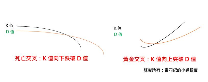 KD 指標的黃金交叉與死亡交叉